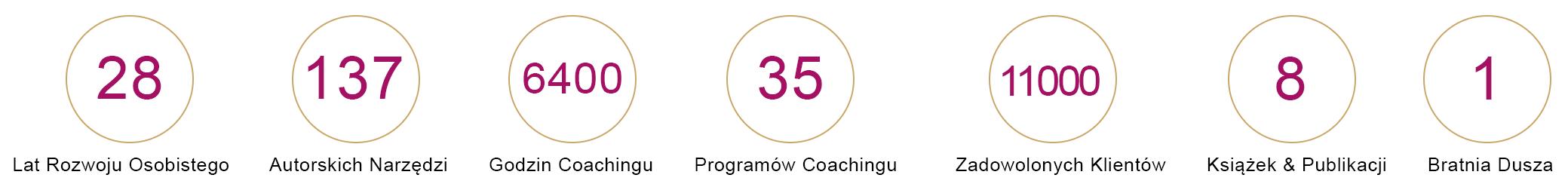 cyfry-bio-Agnieszka-Przybysz-Coaching